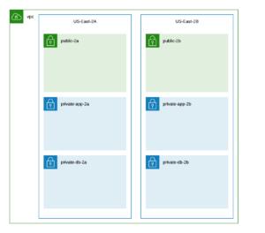 Basic AWS VPC Diagram