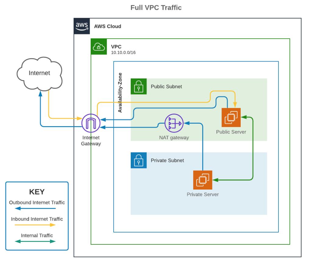 Full VPC Traffic