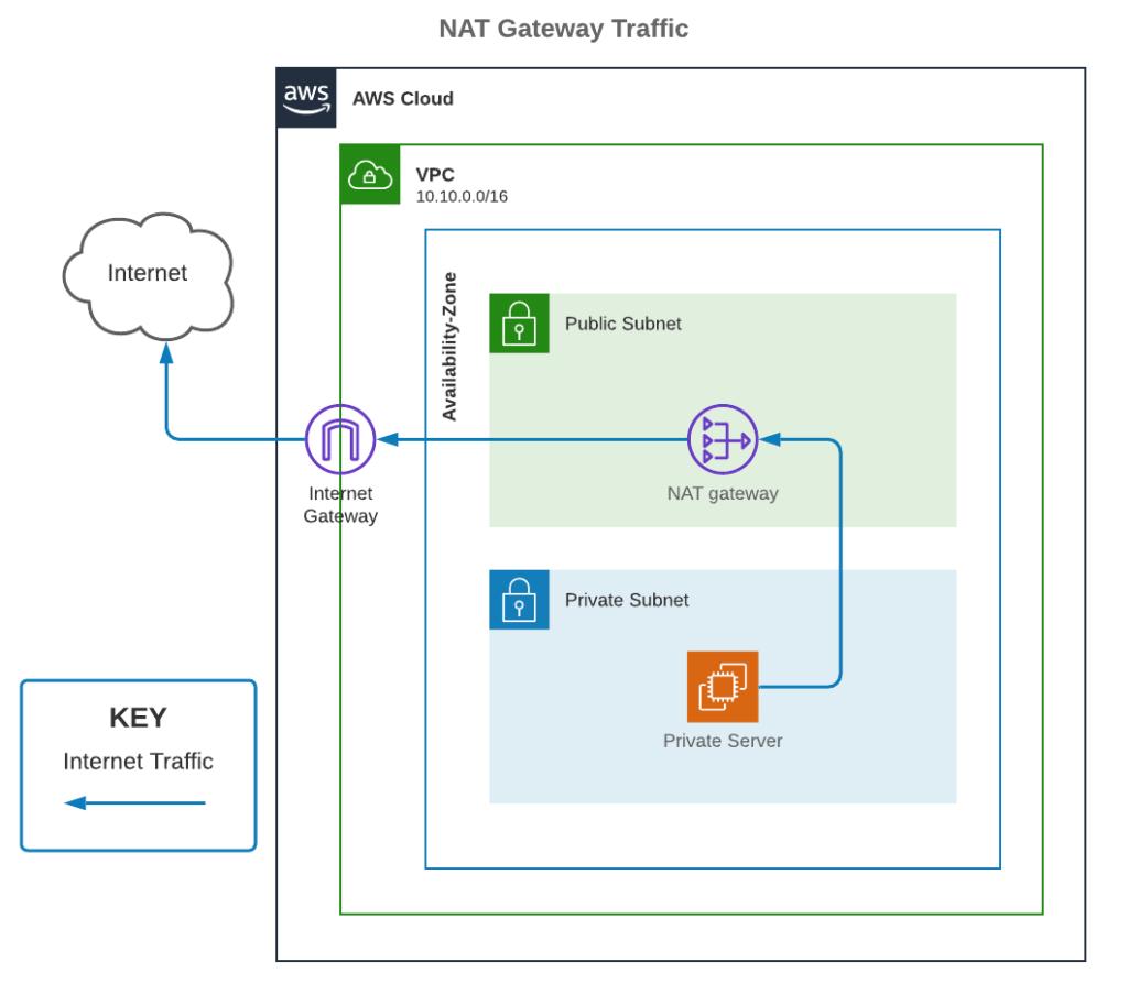 NAT Gateway Traffic
