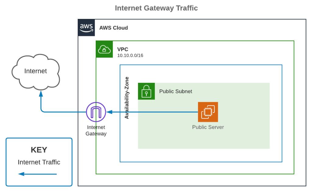 Internet Gateway Traffic